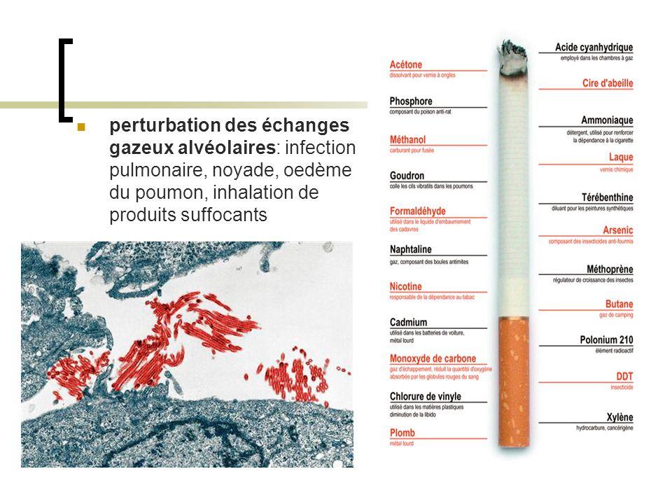 perturbation des échanges gazeux alvéolaires: infection pulmonaire, noyade, oedème du poumon, inhalation de produits suffocants