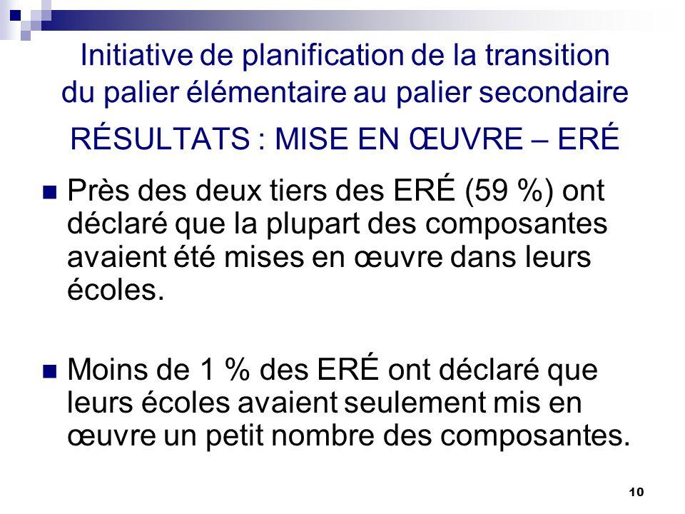 10 Initiative de planification de la transition du palier élémentaire au palier secondaire RÉSULTATS : MISE EN ŒUVRE – ERÉ Près des deux tiers des ERÉ (59 %) ont déclaré que la plupart des composantes avaient été mises en œuvre dans leurs écoles.