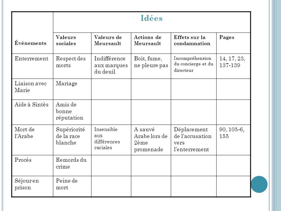 Événements Idées Valeurs sociales Valeurs de Meursault Actions de Meursault Effets sur la condamnation Pages EnterrementRespect des morts Indifférence