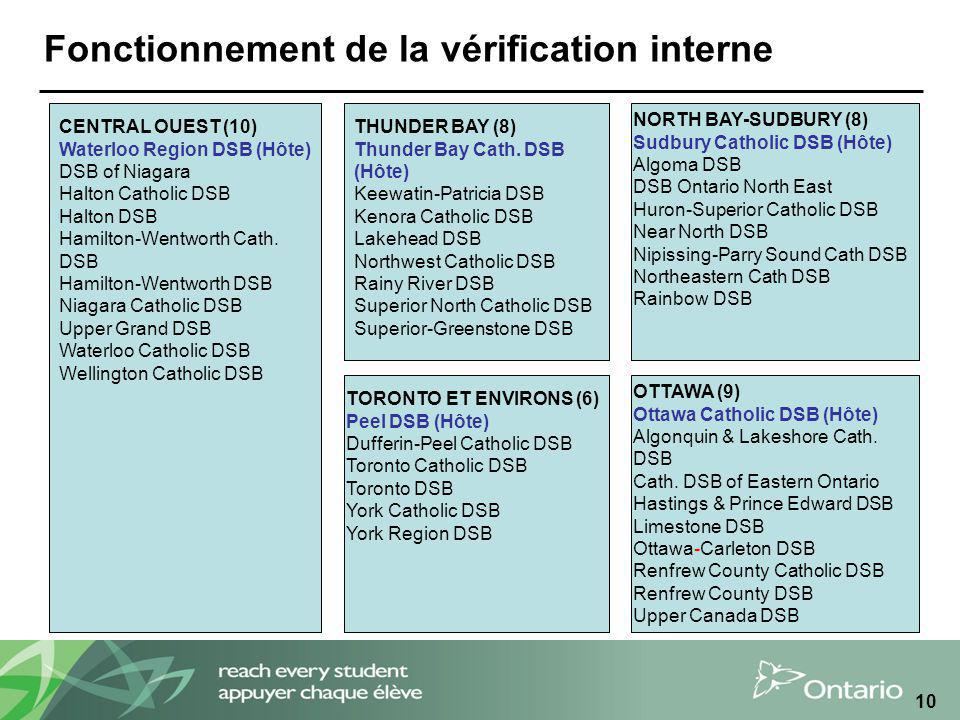 10 Fonctionnement de la vérification interne NORTH BAY-SUDBURY (8) Sudbury Catholic DSB (Hôte) Algoma DSB DSB Ontario North East Huron-Superior Catholic DSB Near North DSB Nipissing-Parry Sound Cath DSB Northeastern Cath DSB Rainbow DSB THUNDER BAY (8) Thunder Bay Cath.