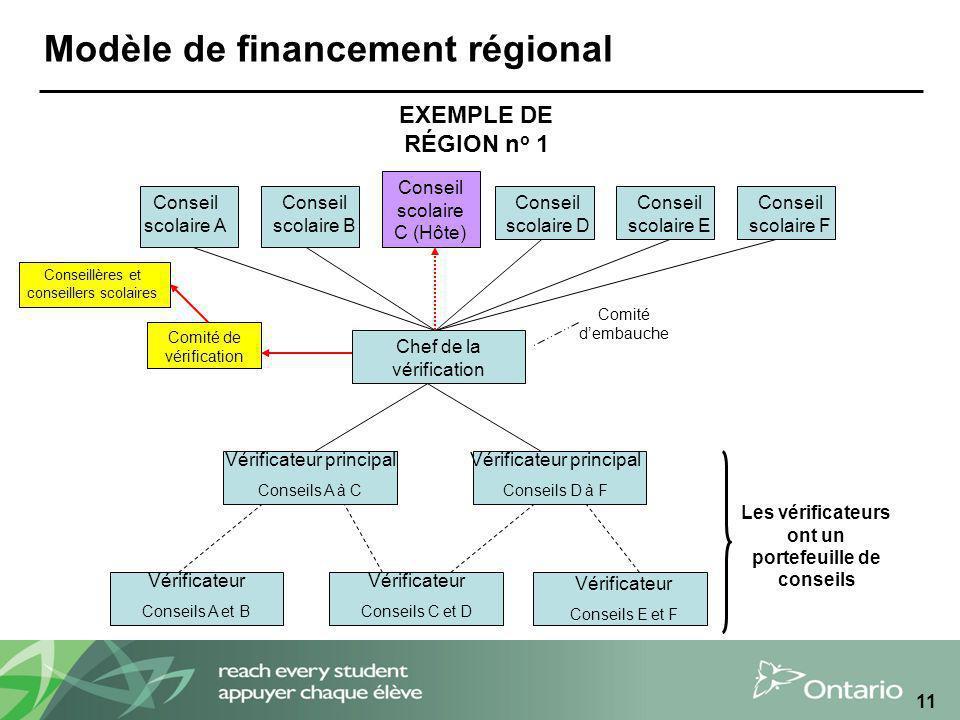 11 Modèle de financement régional Chef de la vérification Vérificateur principal Conseils A à C Vérificateur principal Conseils D à F Vérificateur Con