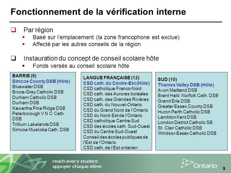 9 Fonctionnement de la vérification interne LANGUE FRANÇAISE (12) CSD cath. du Centre-Est (Hôte) CSD catholique Franco-Nord CSD cath. des Aurores boré