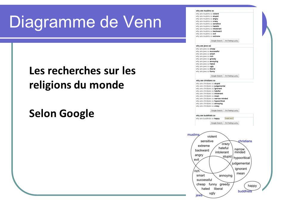 Diagramme de Venn Les recherches sur les religions du monde Selon Google