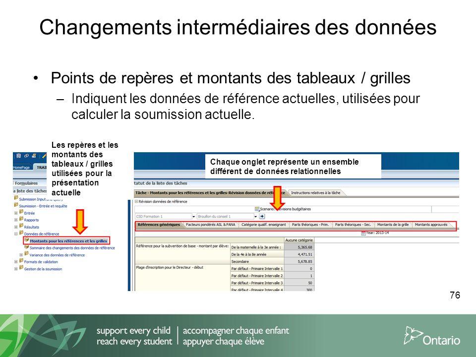 Changements intermédiaires des données Points de repères et montants des tableaux / grilles –Indiquent les données de référence actuelles, utilisées p