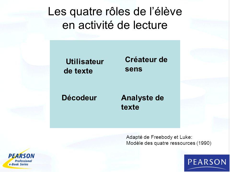 Les quatre rôles de lélève en activité de lecture DécodeurAnalyste de texte Créateur de sens Utilisateur de texte Adapté de Freebody et Luke: Modèle des quatre ressources (1990)