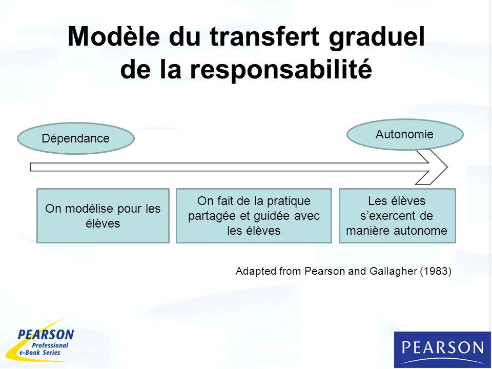 Modèle du transfert graduel de la responsabilité Adapted from Pearson and Gallagher (1983) On modélise pour les élèves On fait de la pratique partagée