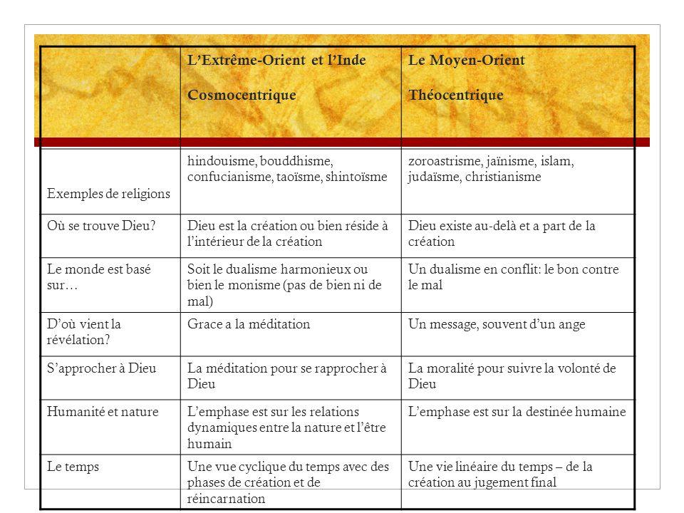 LExtrême-Orient et lInde Cosmocentrique Le Moyen-Orient Théocentrique Exemples de religions hindouisme, bouddhisme, confucianisme, taoïsme, shintoïsme