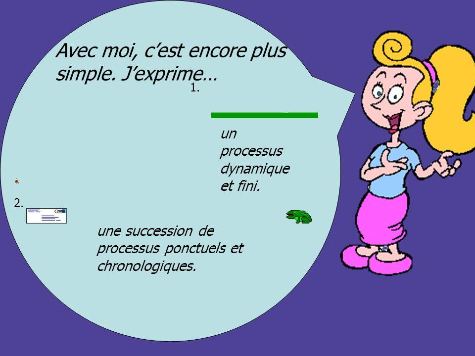 Avec moi, cest encore plus simple. Jexprime… 1. 2. un processus dynamique et fini. une succession de processus ponctuels et chronologiques.