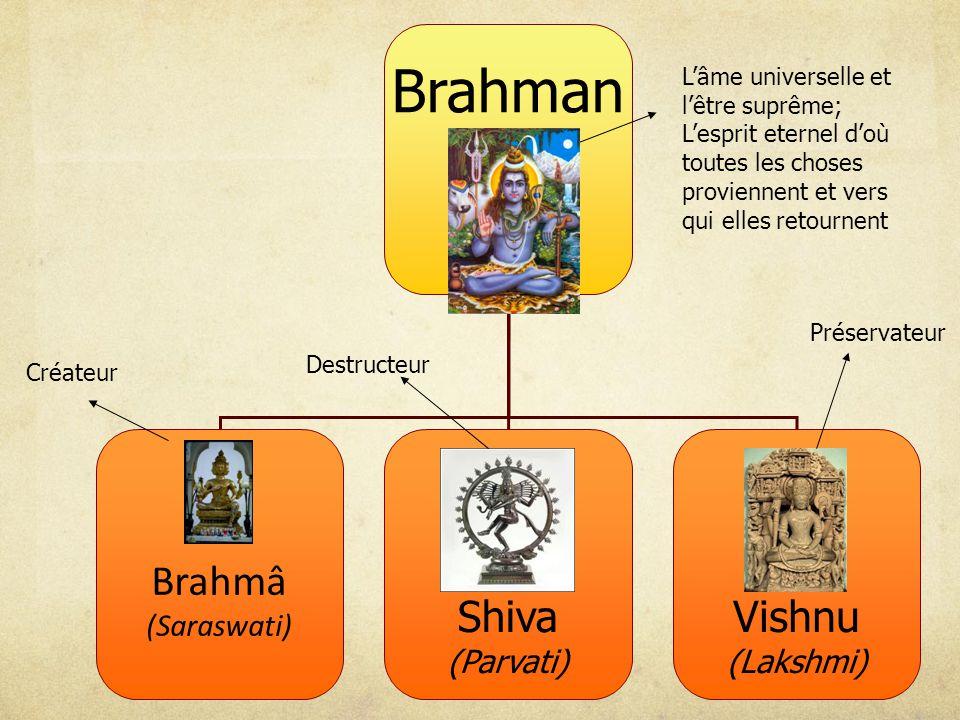 Brahman Brahmâ (Saraswati) Shiva (Parvati) Vishnu (Lakshmi) Créateur Destructeur Préservateur Lâme universelle et lêtre suprême; Lesprit eternel doù toutes les choses proviennent et vers qui elles retournent