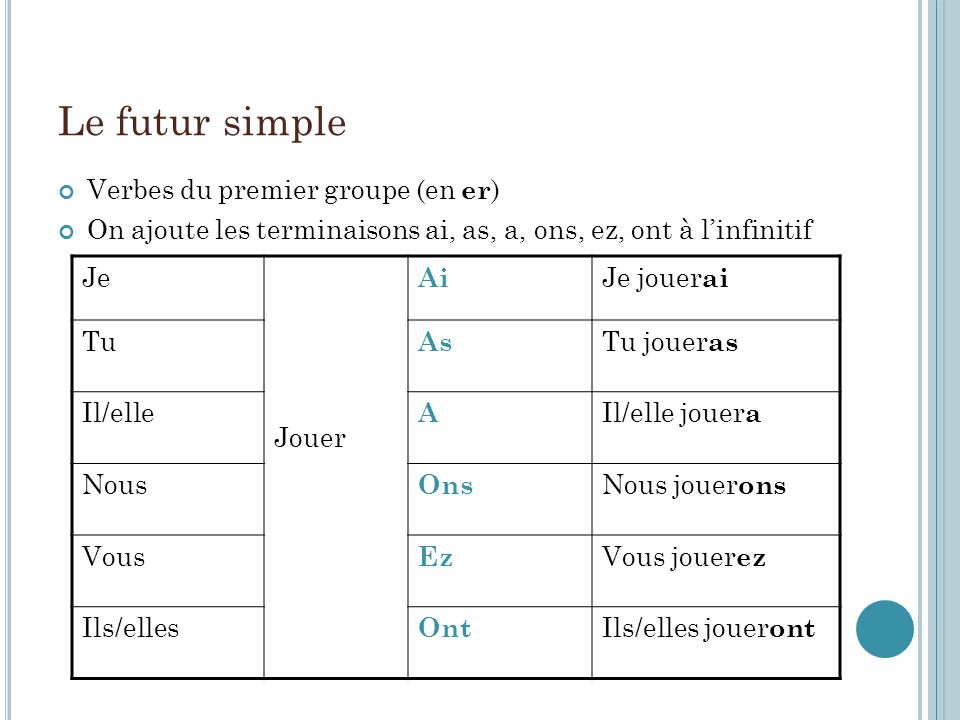 Le futur simple Verbes du premier groupe (en er ) On ajoute les terminaisons ai, as, a, ons, ez, ont à linfinitif Je Jouer Ai Je jouer ai Tu As Tu jou