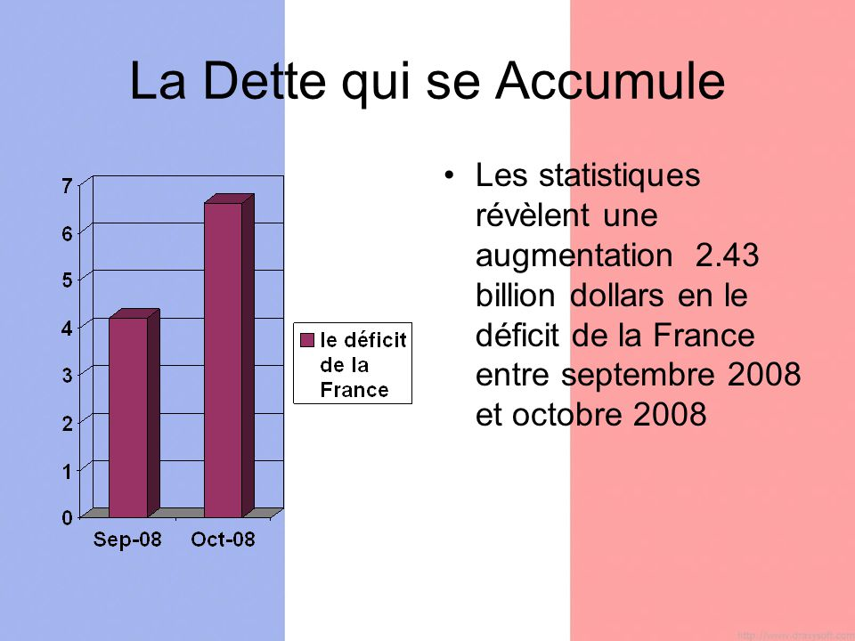 La Dette qui se Accumule Les statistiques révèlent une augmentation 2.43 billion dollars en le déficit de la France entre septembre 2008 et octobre 2008