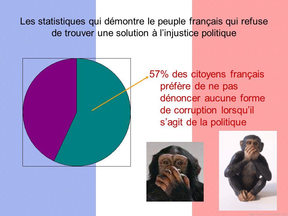 Les statistiques qui démontre le peuple français qui refuse de trouver une solution à linjustice politique 57% des citoyens français préfère de ne pas dénoncer aucune forme de corruption lorsquil sagit de la politique