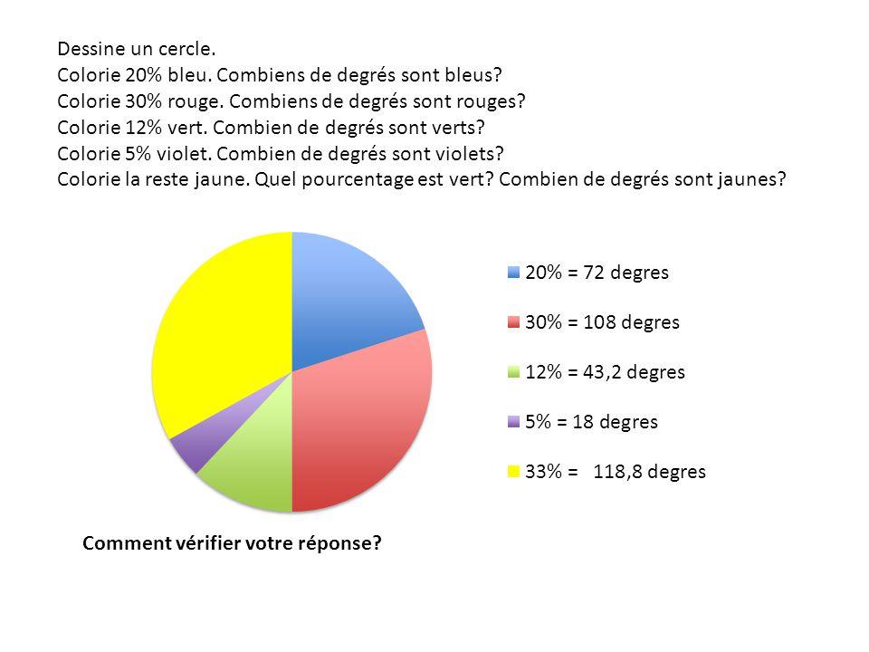 Dessine un cercle. Colorie 20% bleu. Combiens de degrés sont bleus? Colorie 30% rouge. Combiens de degrés sont rouges? Colorie 12% vert. Combien de de