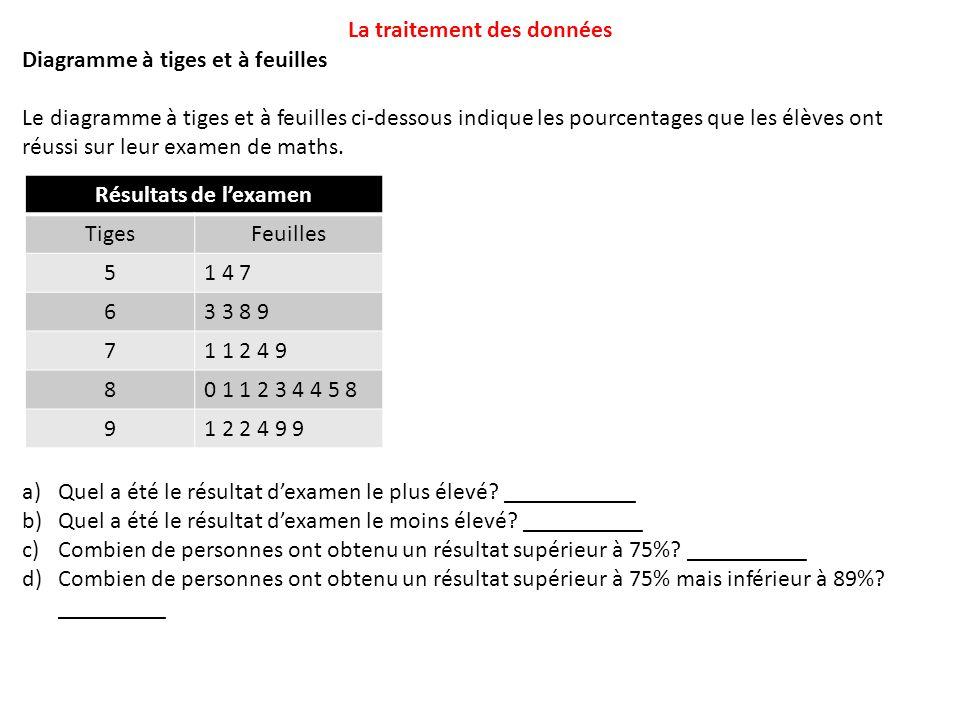 Diagramme à tiges et à feuilles Le diagramme à tiges et à feuilles ci-dessous indique les pourcentages que les élèves ont réussi sur leur examen de ma
