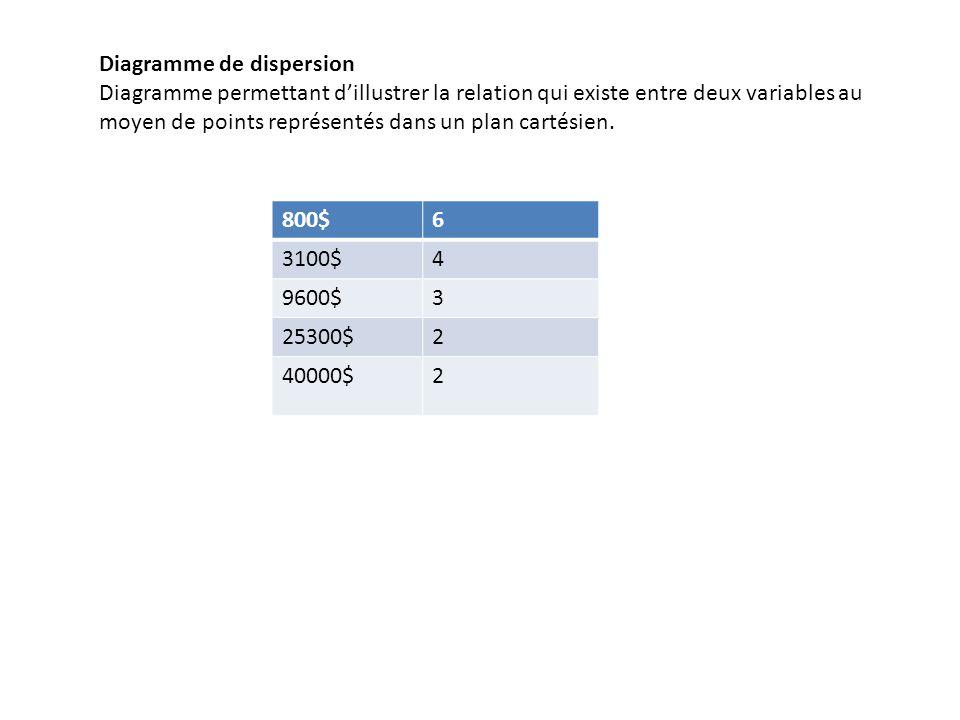 Diagramme de dispersion Diagramme permettant dillustrer la relation qui existe entre deux variables au moyen de points représentés dans un plan cartés