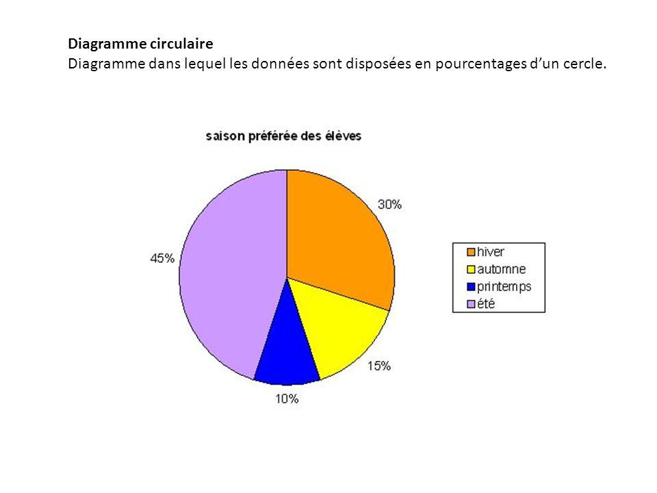 Diagramme circulaire Diagramme dans lequel les données sont disposées en pourcentages dun cercle.