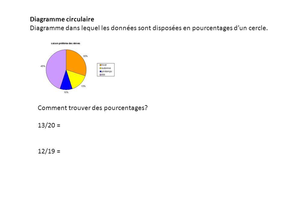 Diagramme circulaire Diagramme dans lequel les données sont disposées en pourcentages dun cercle. Comment trouver des pourcentages? 13/20 = 12/19 =