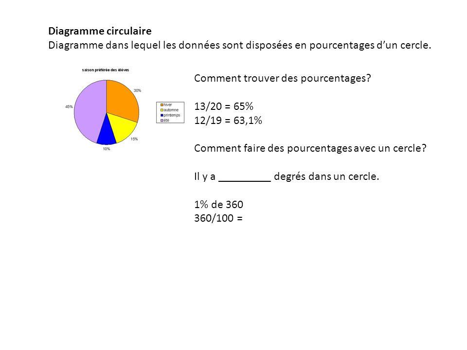 Diagramme à tiges et à feuilles Un diagramme à tiges et à feuilles représente des données numériques organisées selon les valeurs de position.