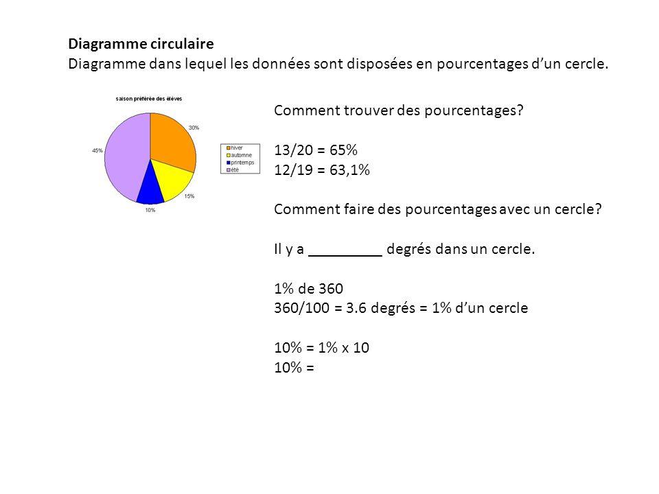 Diagramme circulaire Diagramme dans lequel les données sont disposées en pourcentages dun cercle. Comment trouver des pourcentages? 13/20 = 65% 12/19