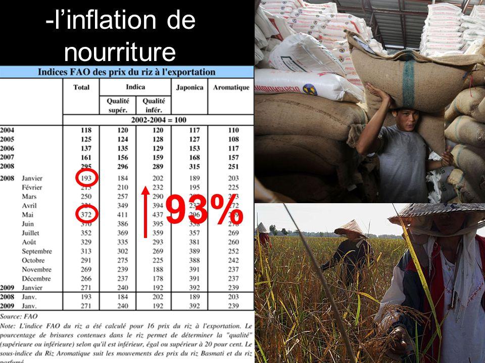 -linflation de nourriture 93%