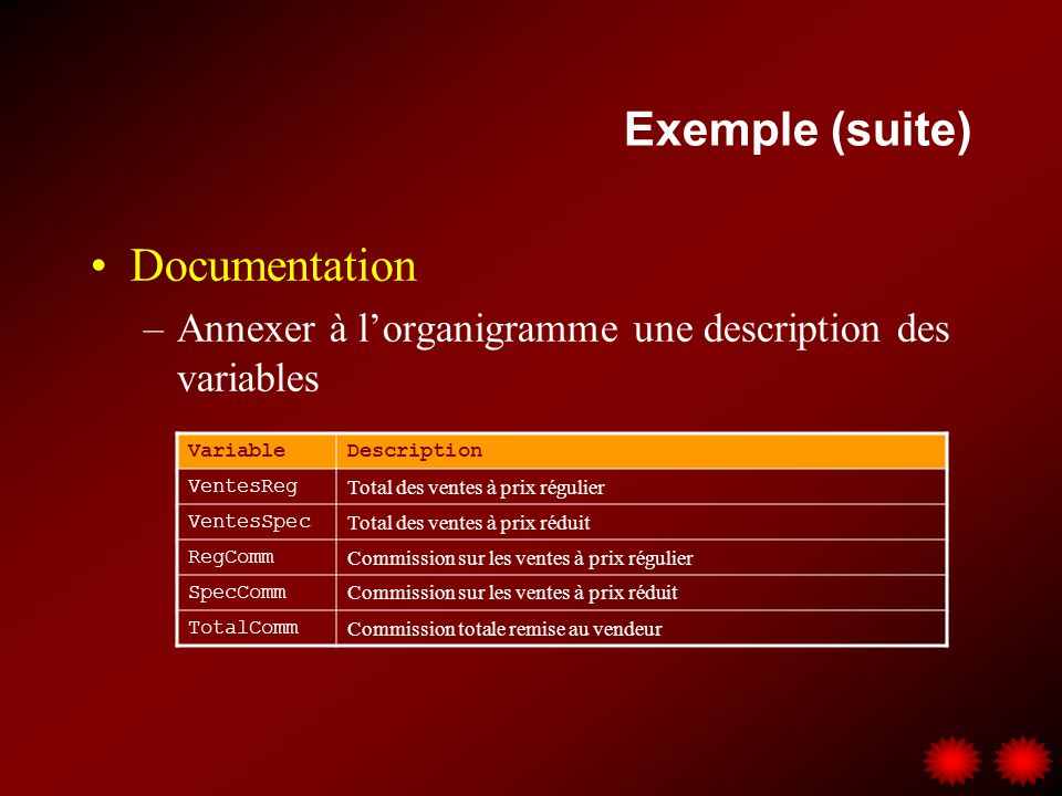 Exemple (suite) Documentation –Annexer à lorganigramme une description des variables VariableDescription VentesReg Total des ventes à prix régulier Ve