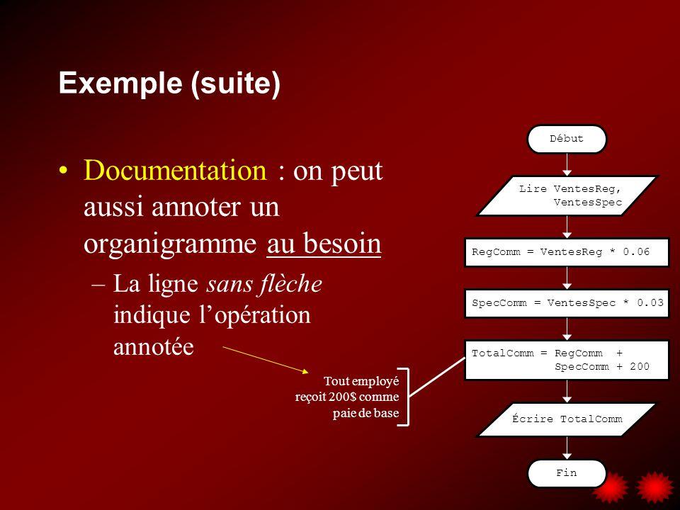 Exemple (suite) Documentation : on peut aussi annoter un organigramme au besoin –La ligne sans flèche indique lopération annotée Lire VentesReg, Vente