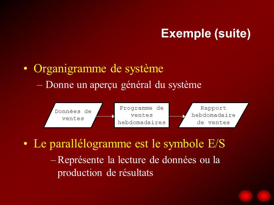 Exemple (suite) Organigramme de système –Donne un aperçu général du système Données de ventes Rapport hebdomadaire de ventes Programme de ventes hebdo