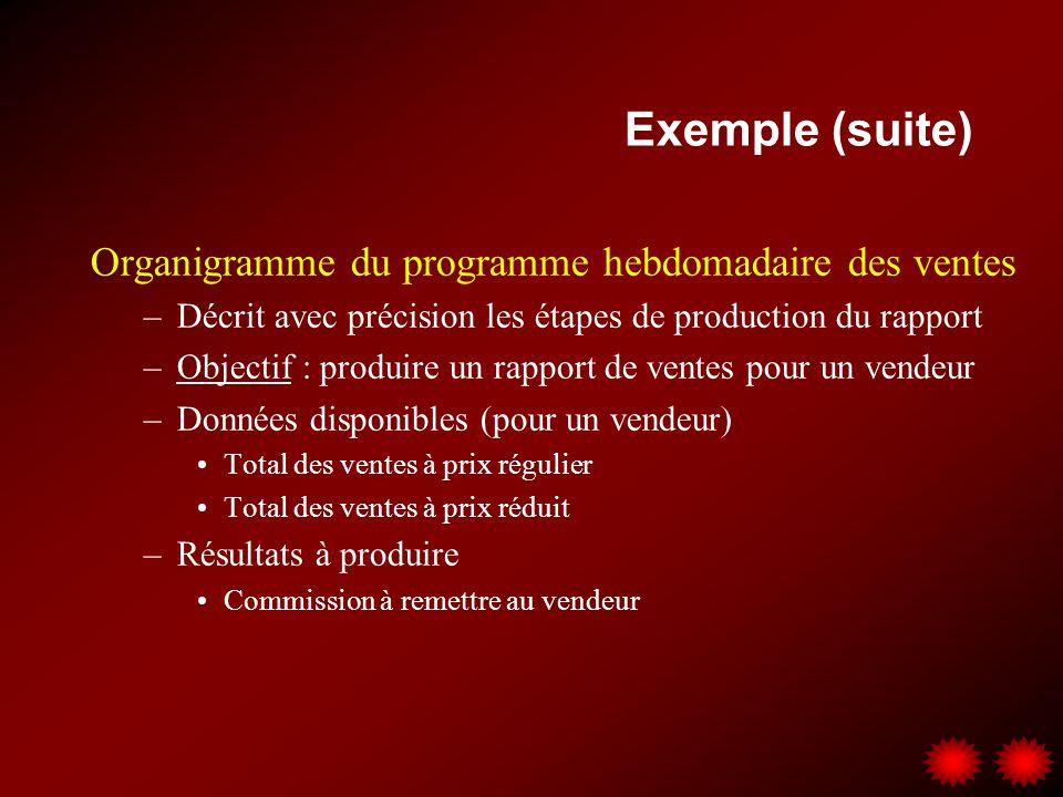 Exemple (suite) Organigramme du programme hebdomadaire des ventes –Décrit avec précision les étapes de production du rapport –Objectif : produire un r