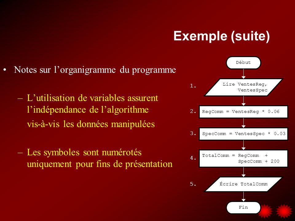 Exemple (suite) Notes sur lorganigramme du programme –Lutilisation de variables assurent lindépendance de lalgorithme vis-à-vis les données manipulées