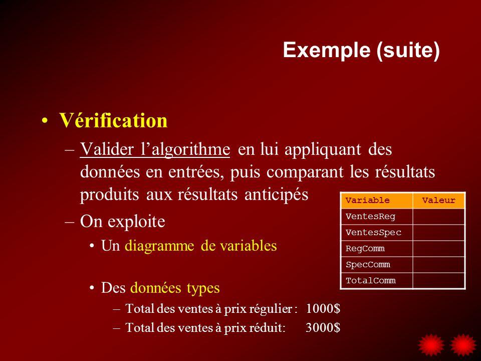 Exemple (suite) Vérification –Valider lalgorithme en lui appliquant des données en entrées, puis comparant les résultats produits aux résultats antici