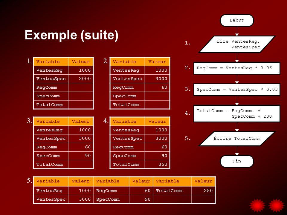 Exemple (suite) Lire VentesReg, VentesSpec RegComm = VentesReg * 0.06 Début Fin SpecComm = VentesSpec * 0.03 TotalComm = RegComm + SpecComm + 200 Écri