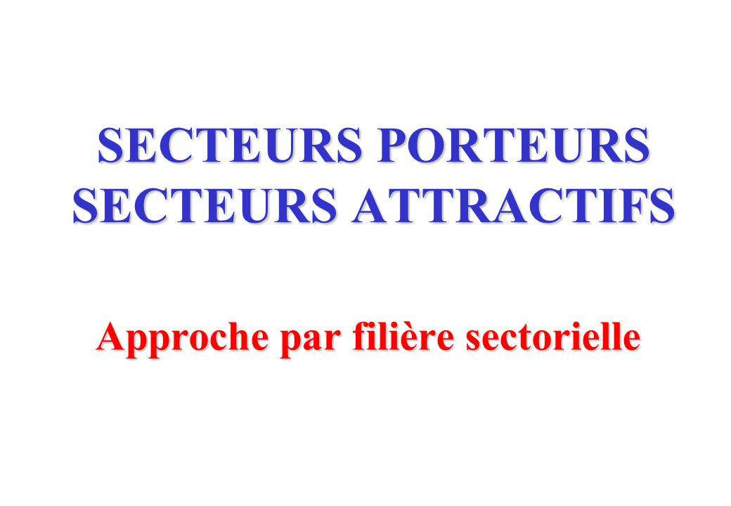 Approche par filière sectorielle SECTEURS PORTEURS SECTEURS ATTRACTIFS