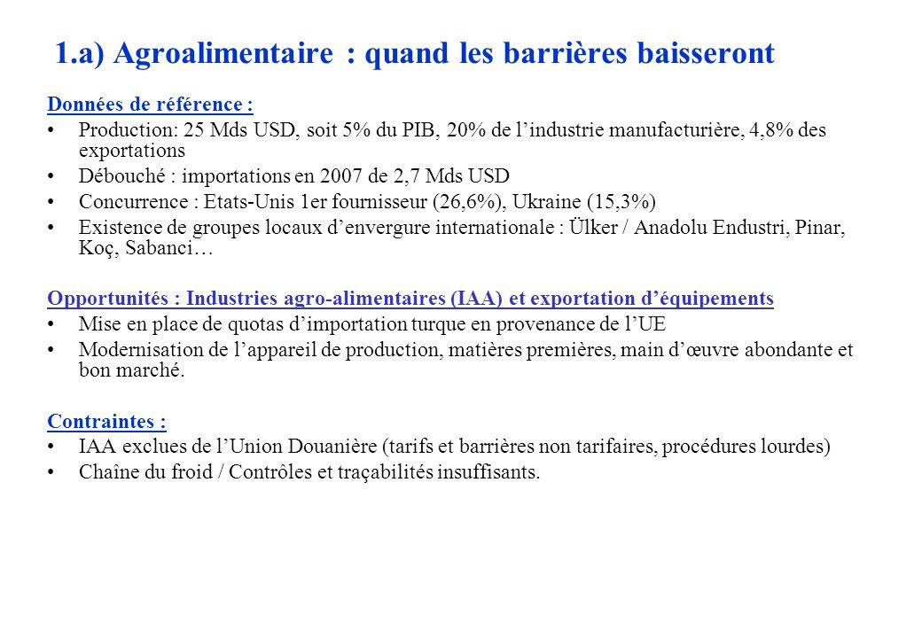 1.a) Agroalimentaire : quand les barrières baisseront Données de référence : Production: 25 Mds USD, soit 5% du PIB, 20% de lindustrie manufacturière, 4,8% des exportations Débouché : importations en 2007 de 2,7 Mds USD Concurrence : Etats-Unis 1er fournisseur (26,6%), Ukraine (15,3%) Existence de groupes locaux denvergure internationale : Ülker / Anadolu Endustri, Pinar, Koç, Sabanci… Opportunités : Industries agro-alimentaires (IAA) et exportation déquipements Mise en place de quotas dimportation turque en provenance de lUE Modernisation de lappareil de production, matières premières, main dœuvre abondante et bon marché.