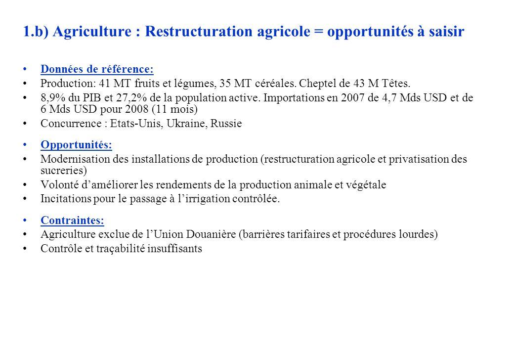 1.b) Agriculture : Restructuration agricole = opportunités à saisir Données de référence: Production: 41 MT fruits et légumes, 35 MT céréales.