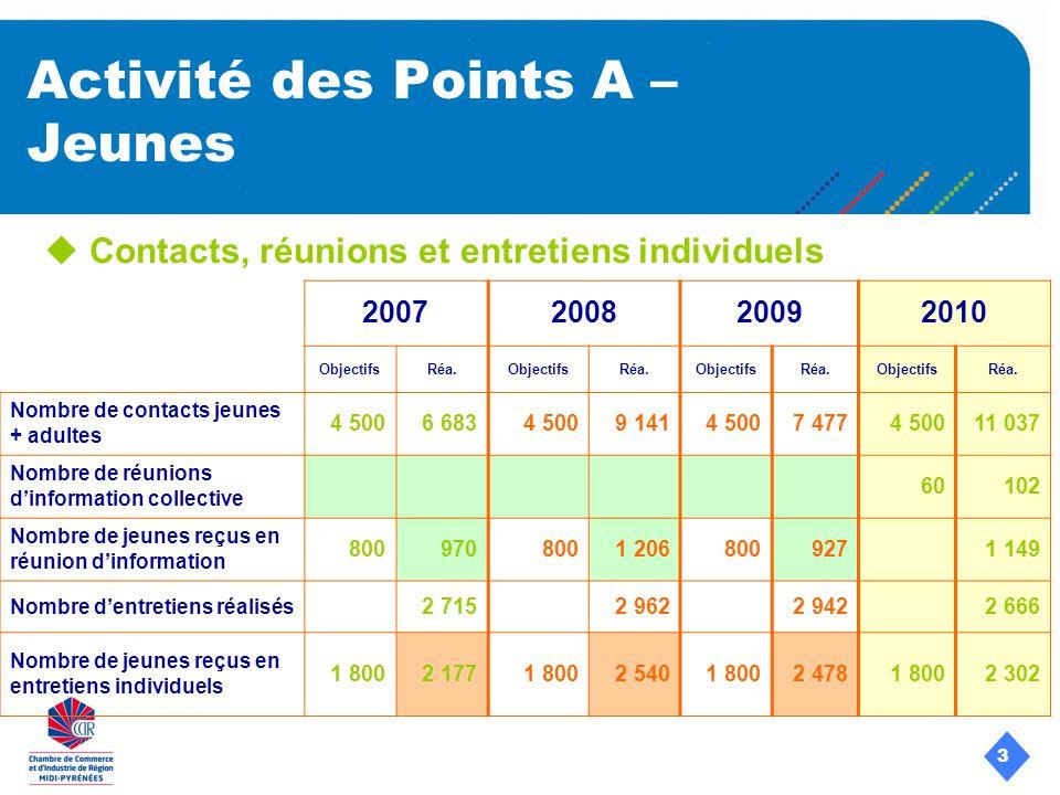 3 Activité des Points A – Jeunes Contacts, réunions et entretiens individuels 2007200820092010 ObjectifsRéa.ObjectifsRéa.ObjectifsRéa.ObjectifsRéa.