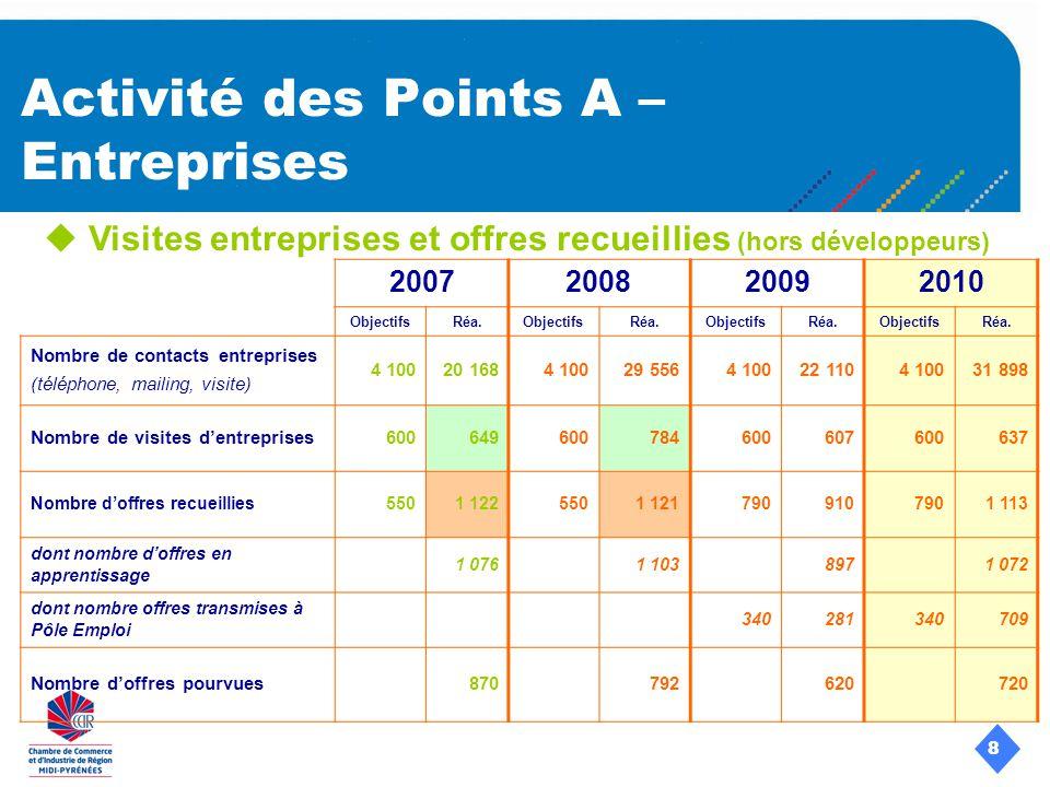 8 Activité des Points A – Entreprises Visites entreprises et offres recueillies (hors développeurs) 2007200820092010 ObjectifsRéa.ObjectifsRéa.ObjectifsRéa.ObjectifsRéa.