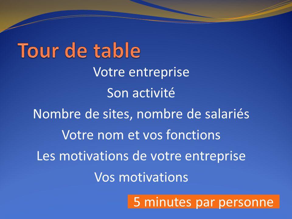 Votre entreprise Son activité Nombre de sites, nombre de salariés Votre nom et vos fonctions Les motivations de votre entreprise Vos motivations 5 minutes par personne