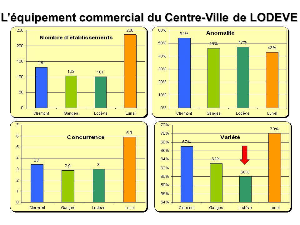 Léquipement commercial du Centre-Ville de LODEVE