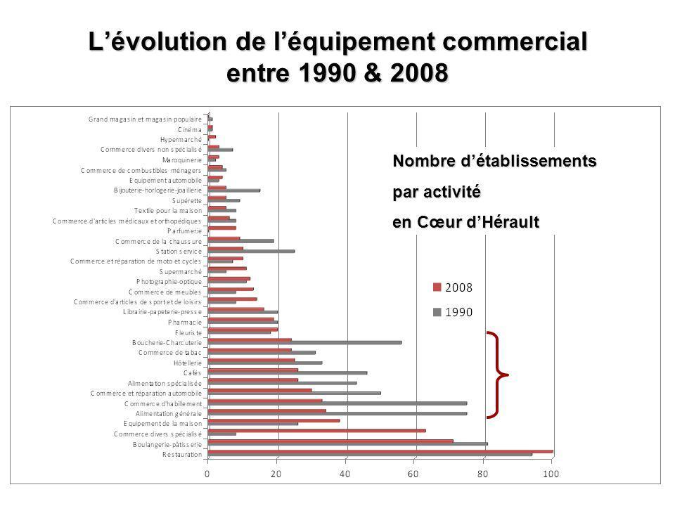 Lévolution de léquipement commercial entre 1990 & 2008 Nombre détablissements par activité en Cœur dHérault