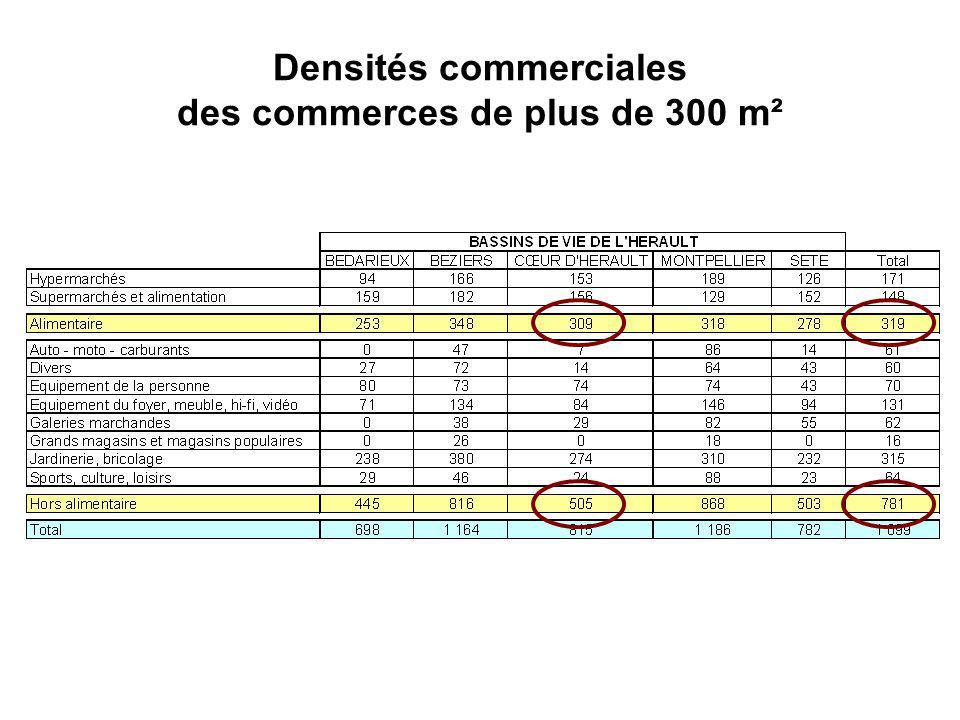 Densités commerciales des commerces de plus de 300 m²