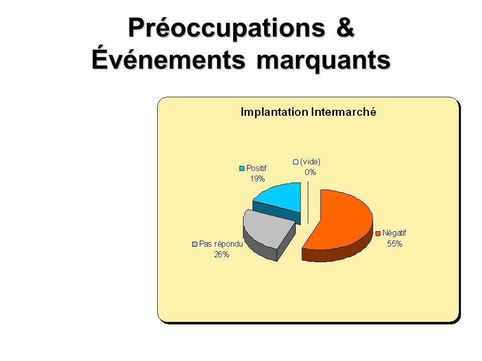 Préoccupations & Événements marquants