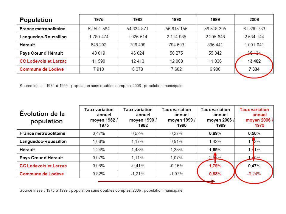 Population 19751982199019992006 France métropolitaine52 591 58454 334 87156 615 15558 518 39561 399 733 Languedoc-Roussillon1 789 4741 926 5142 114 98