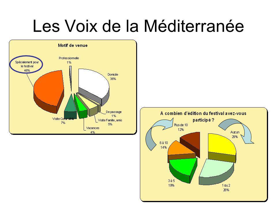 Les Voix de la Méditerranée