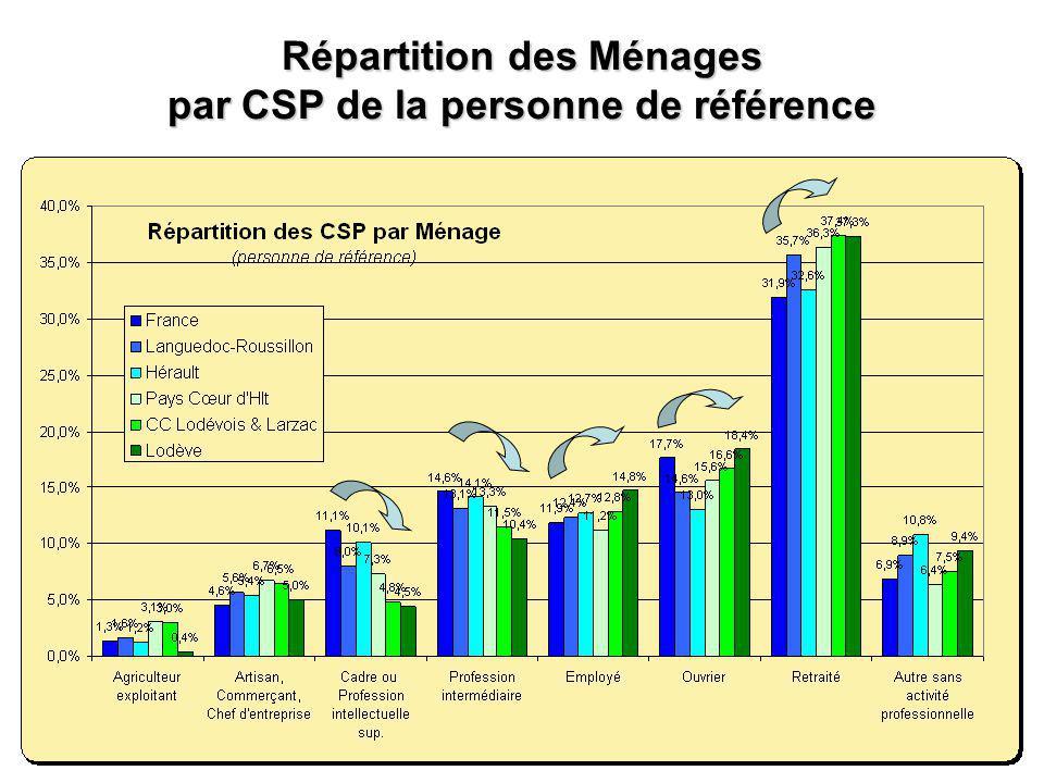 Répartition des Ménages par CSP de la personne de référence