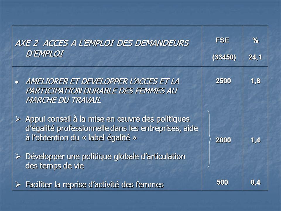AXE 2 ACCES A LEMPLOI DES DEMANDEURS DEMPLOI FSE (33450) (33450) %24,1 AMELIORER ET DEVELOPPER LACCES ET LA PARTICIPATION DURABLE DES FEMMES AU MARCHE DU TRAVAIL AMELIORER ET DEVELOPPER LACCES ET LA PARTICIPATION DURABLE DES FEMMES AU MARCHE DU TRAVAIL Appui conseil à la mise en œuvre des politiques dégalité professionnelle dans les entreprises, aide à lobtention du « label égalité » Appui conseil à la mise en œuvre des politiques dégalité professionnelle dans les entreprises, aide à lobtention du « label égalité » Développer une politique globale darticulation des temps de vie Développer une politique globale darticulation des temps de vie Faciliter la reprise dactivité des femmes Faciliter la reprise dactivité des femmes 2500 2500 2000 2000500 1,81,40,4