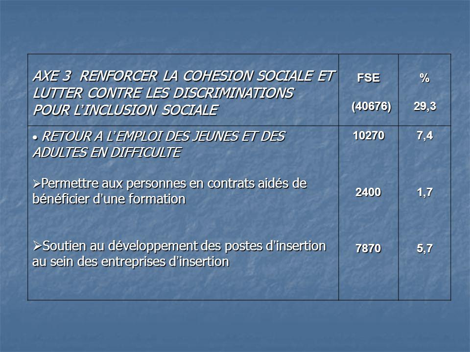 AXE 3 RENFORCER LA COHESION SOCIALE ET LUTTER CONTRE LES DISCRIMINATIONS POUR L INCLUSION SOCIALE FSE (40676) (40676)%29,3 RETOUR A L EMPLOI DES JEUNES ET DES ADULTES EN DIFFICULTE RETOUR A L EMPLOI DES JEUNES ET DES ADULTES EN DIFFICULTE Permettre aux personnes en contrats aid é s de b é n é ficier d une formation Permettre aux personnes en contrats aid é s de b é n é ficier d une formation Soutien au d é veloppement des postes d insertion au sein des entreprises d insertion Soutien au d é veloppement des postes d insertion au sein des entreprises d insertion10270240078707,41,75,7