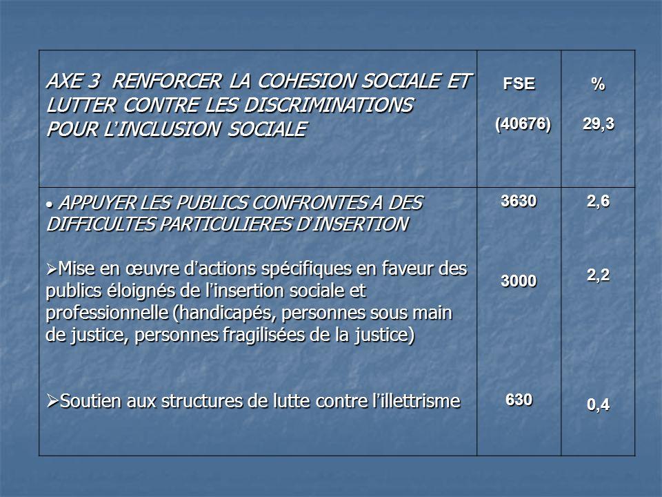 AXE 3 RENFORCER LA COHESION SOCIALE ET LUTTER CONTRE LES DISCRIMINATIONS POUR L INCLUSION SOCIALE FSE (40676) (40676)%29,3 APPUYER LES PUBLICS CONFRONTES A DES DIFFICULTES PARTICULIERES D INSERTION APPUYER LES PUBLICS CONFRONTES A DES DIFFICULTES PARTICULIERES D INSERTION Mise en œ uvre d actions sp é cifiques en faveur des publics é loign é s de l insertion sociale et professionnelle (handicap é s, personnes sous main de justice, personnes fragilis é es de la justice) Mise en œ uvre d actions sp é cifiques en faveur des publics é loign é s de l insertion sociale et professionnelle (handicap é s, personnes sous main de justice, personnes fragilis é es de la justice) Soutien aux structures de lutte contre l illettrisme Soutien aux structures de lutte contre l illettrisme363030006302,62,20,4