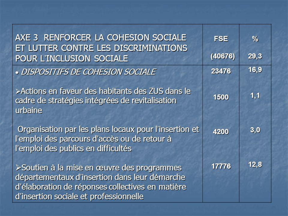 AXE 3 RENFORCER LA COHESION SOCIALE ET LUTTER CONTRE LES DISCRIMINATIONS POUR L INCLUSION SOCIALE FSE (40676) (40676)%29,3 DISPOSITIFS DE COHESION SOCIALE DISPOSITIFS DE COHESION SOCIALE Actions en faveur des habitants des ZUS dans le cadre de strat é gies int é gr é es de revitalisation urbaine Actions en faveur des habitants des ZUS dans le cadre de strat é gies int é gr é es de revitalisation urbaine Organisation par les plans locaux pour l insertion et l emploi des parcours d acc è s ou de retour à l emploi des publics en difficult é s Organisation par les plans locaux pour l insertion et l emploi des parcours d acc è s ou de retour à l emploi des publics en difficult é s Soutien à la mise en œ uvre des programmes d é partementaux d insertion dans leur d é marche d é laboration de r é ponses collectives en mati è re d insertion sociale et professionnelle Soutien à la mise en œ uvre des programmes d é partementaux d insertion dans leur d é marche d é laboration de r é ponses collectives en mati è re d insertion sociale et professionnelle23476150042001777616,91,13,012,8