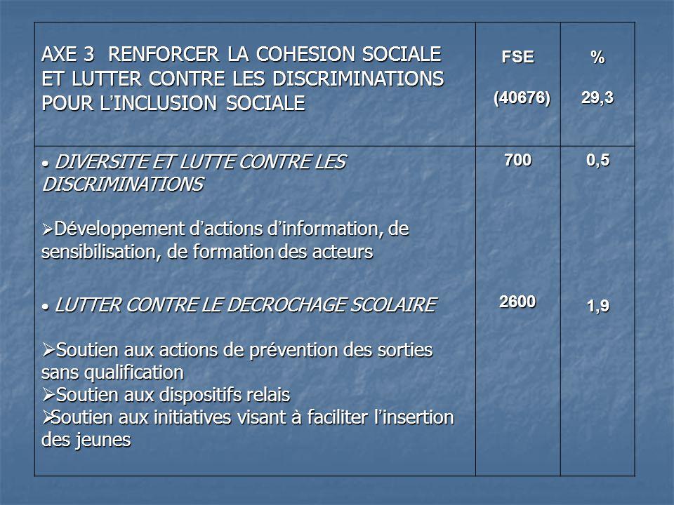 AXE 3 RENFORCER LA COHESION SOCIALE ET LUTTER CONTRE LES DISCRIMINATIONS POUR L INCLUSION SOCIALE FSE (40676) (40676)%29,3 DIVERSITE ET LUTTE CONTRE LES DISCRIMINATIONS DIVERSITE ET LUTTE CONTRE LES DISCRIMINATIONS D é veloppement d actions d information, de sensibilisation, de formation des acteurs D é veloppement d actions d information, de sensibilisation, de formation des acteurs LUTTER CONTRE LE DECROCHAGE SCOLAIRE LUTTER CONTRE LE DECROCHAGE SCOLAIRE Soutien aux actions de pr é vention des sorties sans qualification Soutien aux actions de pr é vention des sorties sans qualification Soutien aux dispositifs relais Soutien aux dispositifs relais Soutien aux initiatives visant à faciliter l insertion des jeunes Soutien aux initiatives visant à faciliter l insertion des jeunes70026000,51,9