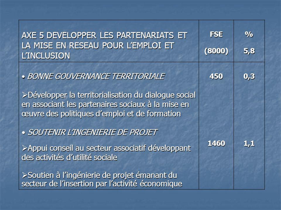 AXE 5 DEVELOPPER LES PARTENARIATS ET LA MISE EN RESEAU POUR LEMPLOI ET LINCLUSION FSE(8000) %5,8 BONNE GOUVERNANCE TERRITORIALE BONNE GOUVERNANCE TERRITORIALE Développer la territorialisation du dialogue social en associant les partenaires sociaux à la mise en œuvre des politiques demploi et de formation Développer la territorialisation du dialogue social en associant les partenaires sociaux à la mise en œuvre des politiques demploi et de formation SOUTENIR LINGENIERIE DE PROJET SOUTENIR LINGENIERIE DE PROJET Appui conseil au secteur associatif développant des activités dutilité sociale Appui conseil au secteur associatif développant des activités dutilité sociale Soutien à lingénierie de projet émanant du secteur de linsertion par lactivité économique Soutien à lingénierie de projet émanant du secteur de linsertion par lactivité économique 4501460 0,31,1